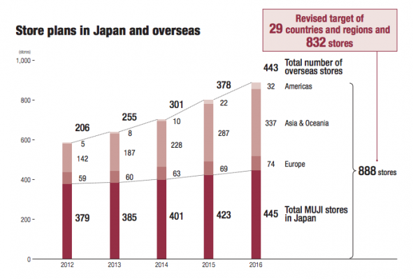 muji number of stores in japan and overseas