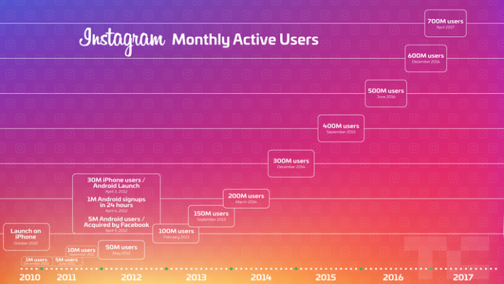 Social Media in Japan: Graph showing Instagram's MAUs increasing over time