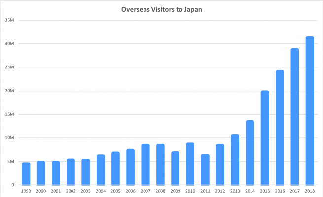 overseas visitors to Japan
