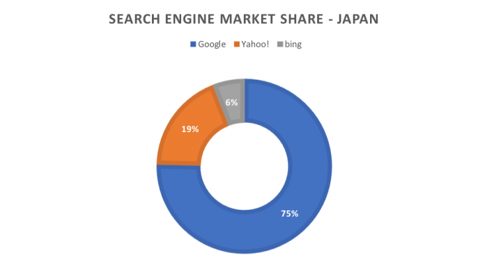 search engine market share japan