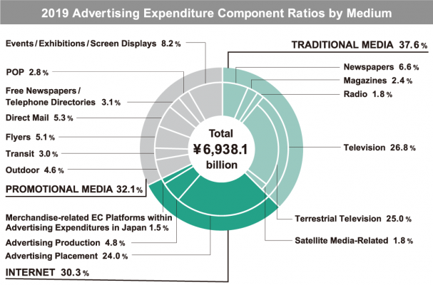 ad expenditure by medium Japan